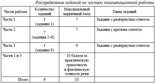 ОГЭ 2021 по русскому языку