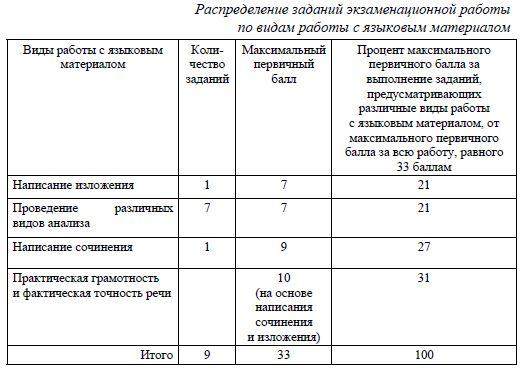 Решу ОГЭ русский на максимум: 2021 год