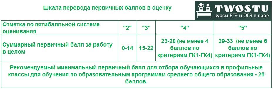 ОГЭ 2021 русский язык
