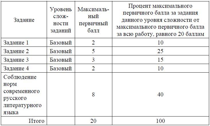 Устная часть ОГЭ по русскому языку 2022